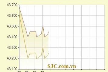 Giá vàng giảm mạnh theo sau phiên đấu thầu