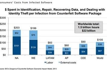 35% lượng phần mềm trên thế giới là phần mềm lậu và độc hại
