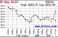 Giá vàng còn giảm trong ngắn hạn