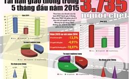 Đồ hoạ: 3.735 người chết vì tai nạn giao thông trong 5 tháng đầu năm