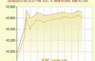 Lời to khi giá vàng sắp chạm 44 triệu đ/lượng