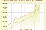 Giá vàng tăng cao bất thường