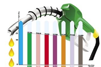 """Xăng dầu 7 lần giảm giá, hàng hóa """"ăn theo"""" vẫn tăng: Người tiêu dùng thiệt thòi"""
