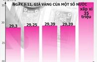 Giá vàng Việt Nam đang đắt nhất thế giới?