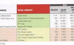 Cạnh tranh khốc liệt, thương hiệu bán lẻ Việt nào lọt top 500 châu Á?