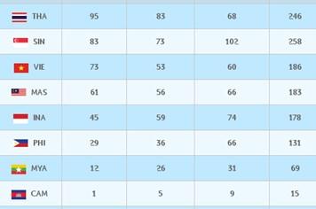 Cập nhật bảng xếp hạng huy chương SEA Games 28 (ngày 16.6)
