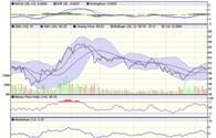 VN Index: Tạm biệt mốc 500 điểm