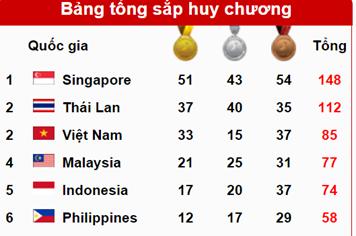 SEA Games 28 ngày 9.6: Ánh Viên tỏa sáng, đoàn TTVN bội thu vàng