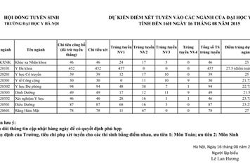 Đại học Y Hà Nội công bố điểm chuẩn dự kiến