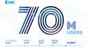 Zalo mất 10 tháng để tăng từ 50 lên 70 triệu người dùng