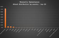 Làm gì để không bị mã độc tống tiền WannaCry khống chế?