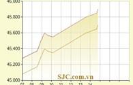 Giá vàng lên cao nhất kể từ đầu năm