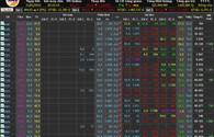 Thị trường chứng khoán bốc hơi 1,6 tỷ USD