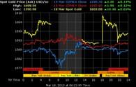 Chênh lệch giá vàng đang giảm dần