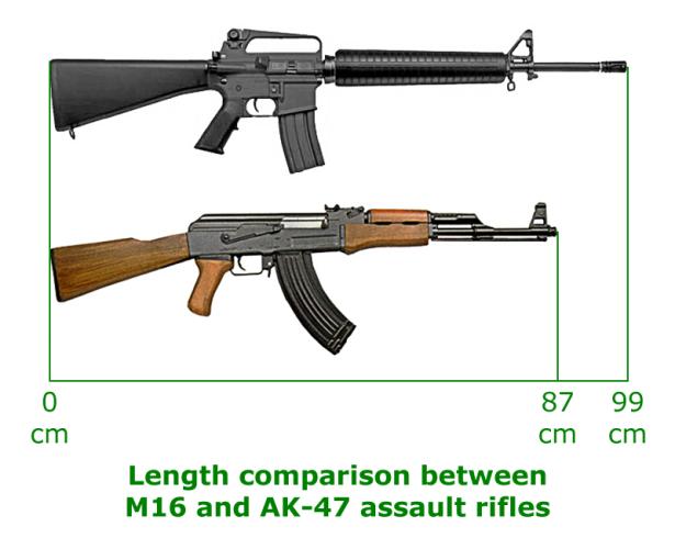 Nòng súng của M16 dài khiến cho việc di chuyển trong không gian hẹp gặp nhiều khó khăn.